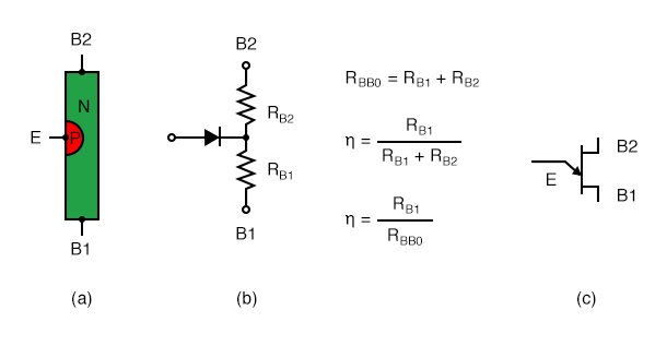 Unijunction transistor: (a) Construction, (b) Model, (c) Symbol