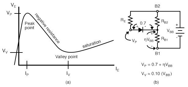 Unijunction transistor: (a) emitter characteristic curve, (b) model for VP .
