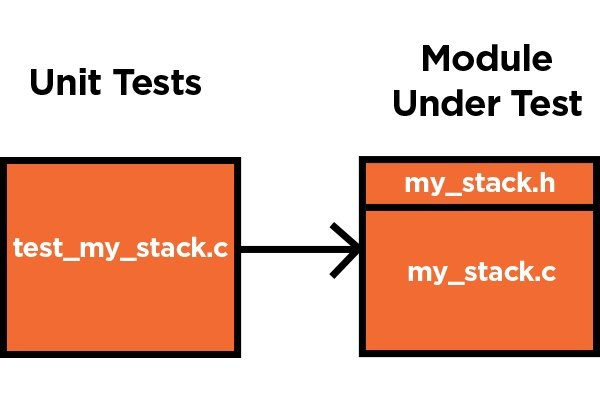 By Photo Congress || Embedded C Unit Test Example