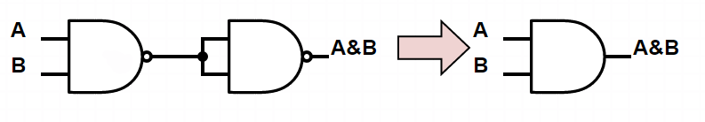 Figure 2: Connecting NAND gates to make an AND gate