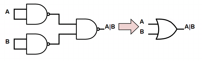 Figure 3: Connecting NAND gates to make an OR gate