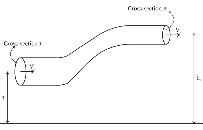 Diagram of a pipe with varying cross-sections.