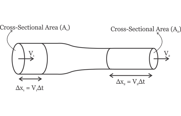 A steady flow through a pipe with varying cross-sections.