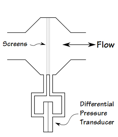 Light screen inserted in the airflow to create a pressure drop proportional to the air velocity.