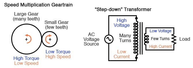 What is Alternating Current (AC)? | Basic AC Theory | Electronics