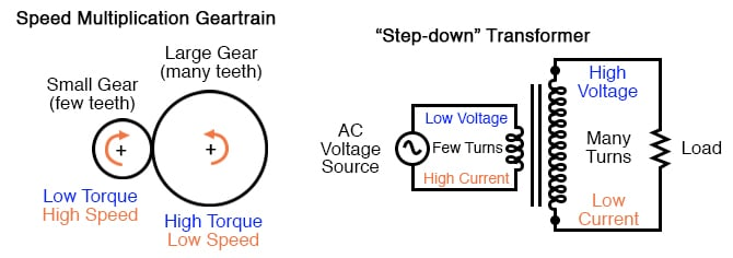 Speed reduction gear train steps torque up and speed down. Step-up transformer steps voltage up and current down.