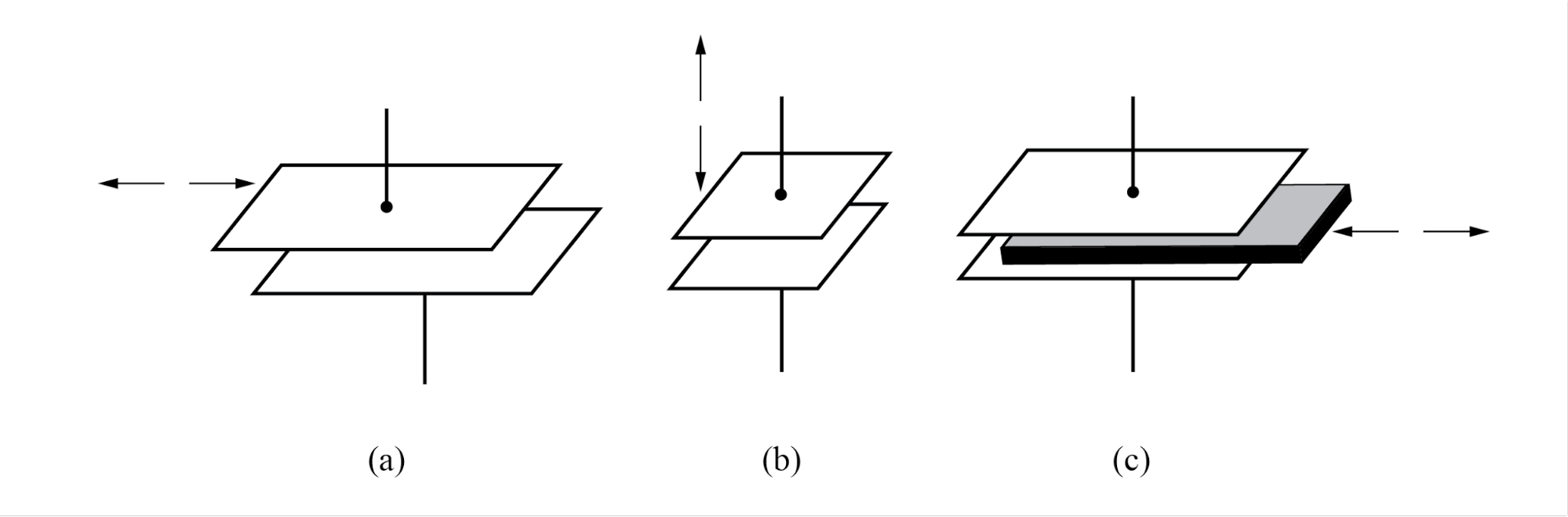 Variable capacitive transducer varies; (a) area of overlap, (b) distance between plates, (c) amount of dielectric between plates.