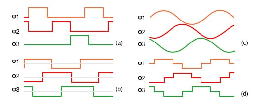 Variable reluctance motor drive waveforms: (a) unipolar wave drive, (b) bipolar full step (c) sinewave (d) bipolar 6-step
