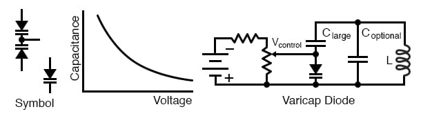 Varicap diode: Capacitance varies with reverse bias. This varies the frequency of a resonant network.