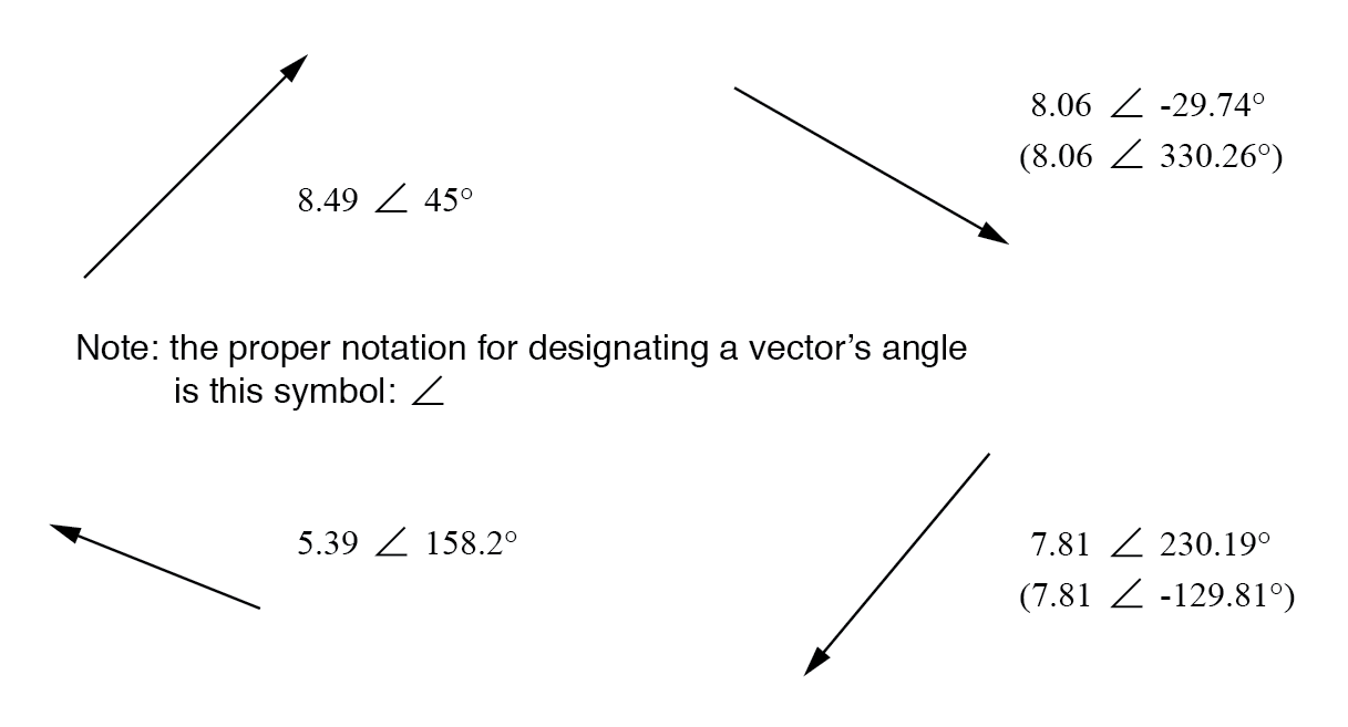Vectors with polar notations.