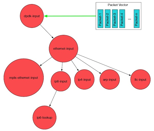 The concept for vector packet processing.