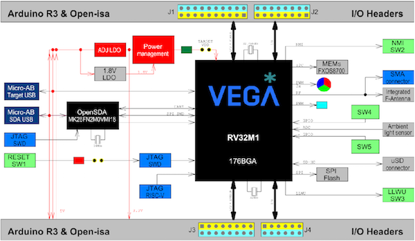 VEGAboard block diagram