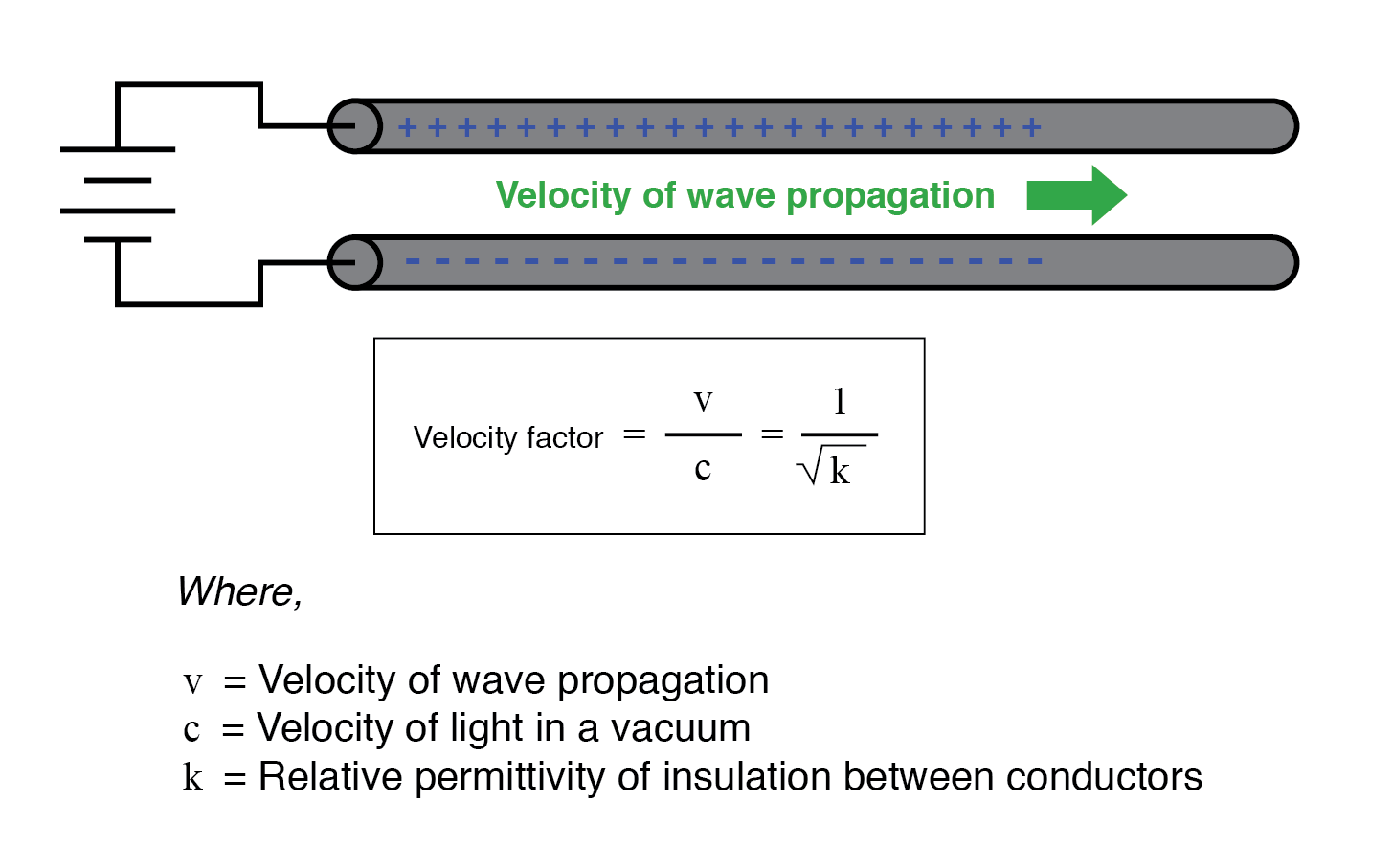 The velocity factor of any cable type—coaxial or otherwise—may be calculated quite simply by the following formula: