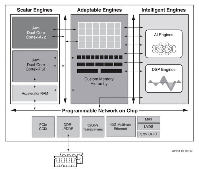 Breakdown of Versal AI Edge's memory hierarchy.