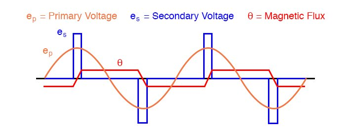 Voltage and flux waveforms for a peaking transformer.
