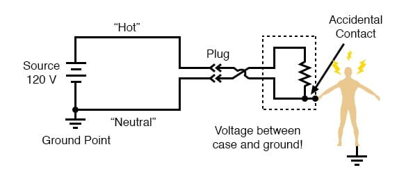 voltage between case and ground