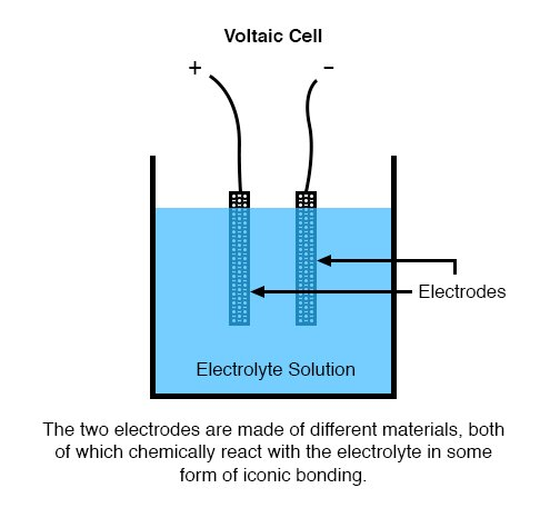 Electron Activity in Chemical Reactions | Batteries And