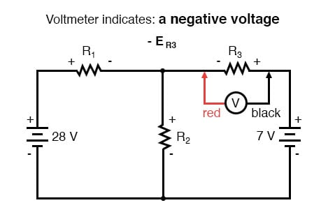 voltmeter indicates a negative voltage image