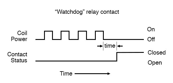 Watchdog relay contact