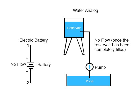 water analog vs battery
