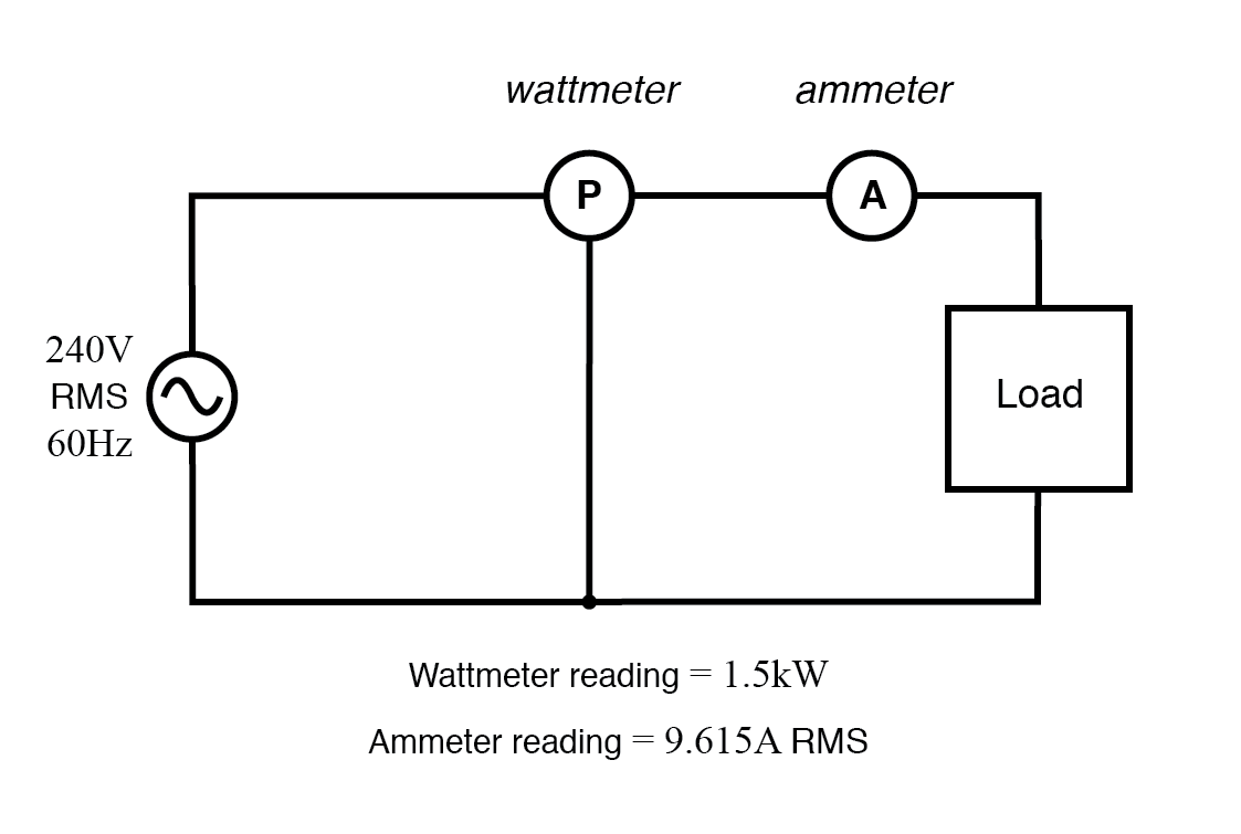 Wattmeter reads true power; product of voltmeter and ammeter readings yields apparent power.