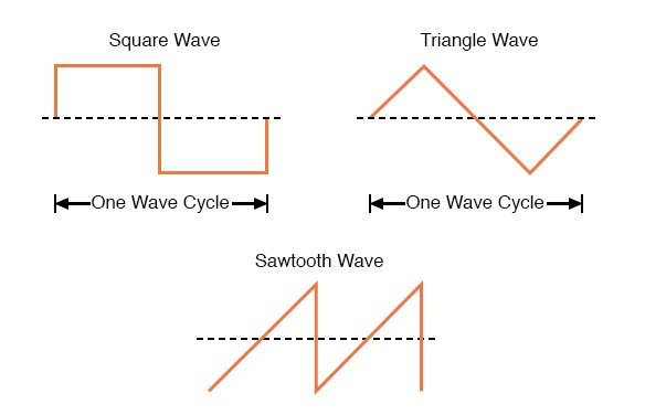 Some common waveshapes (waveforms).