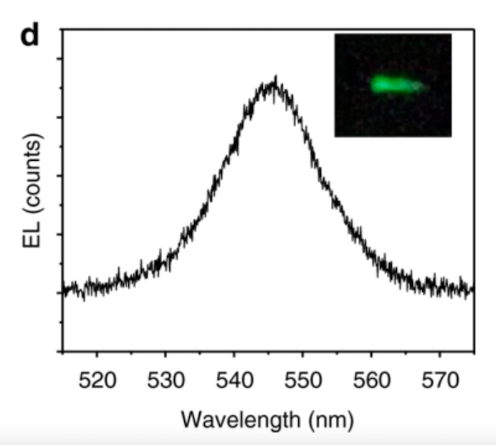 Wavelengths of light emitted from the spintronic LED