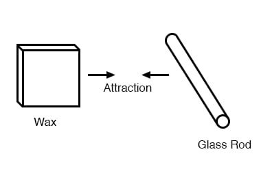 wax glass attraction