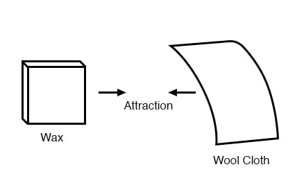 wax wool attraction