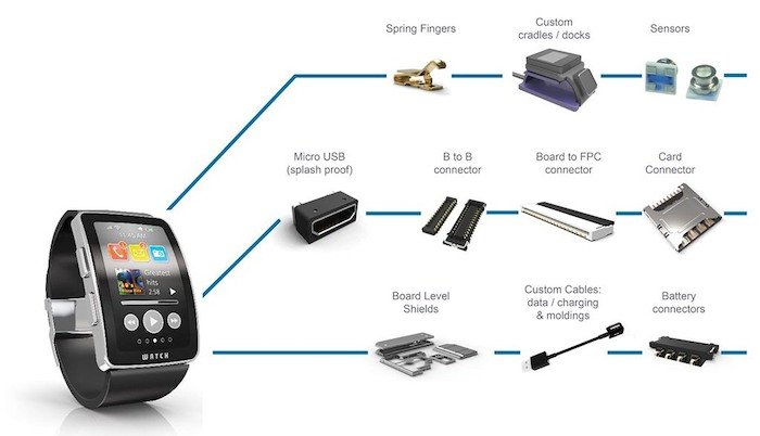 An example of some components included within a smartwatch.