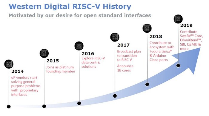 Figure 1. RISC-V History