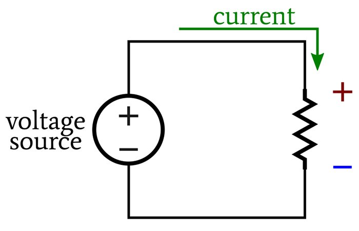A current flow model depicting how a voltage drop is positive where current enters a resistor and negative where it exits.