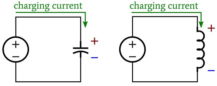 When acting as loads, capacitors and inductors have the same voltage-drop polarity as a resistor.