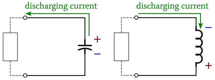 Depiction of how an inductor attempts to maintain current flow when it discharges.