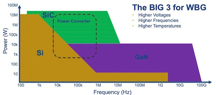 Power vs frequency for the top three wide band gap semiconductor materials.