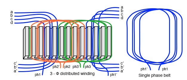 Windings distributed in a belt produce a more sinusoidal field