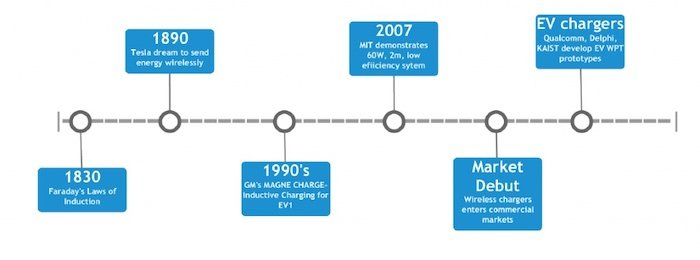 A high-level timeline of wireless power transfer.