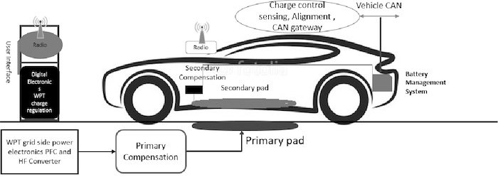 The general principle of wireless EV charging.
