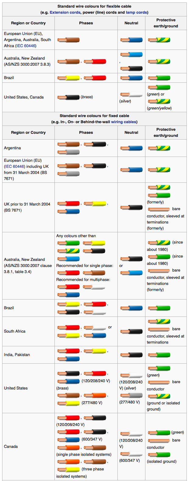 Electrical Wiring Color Code Standards