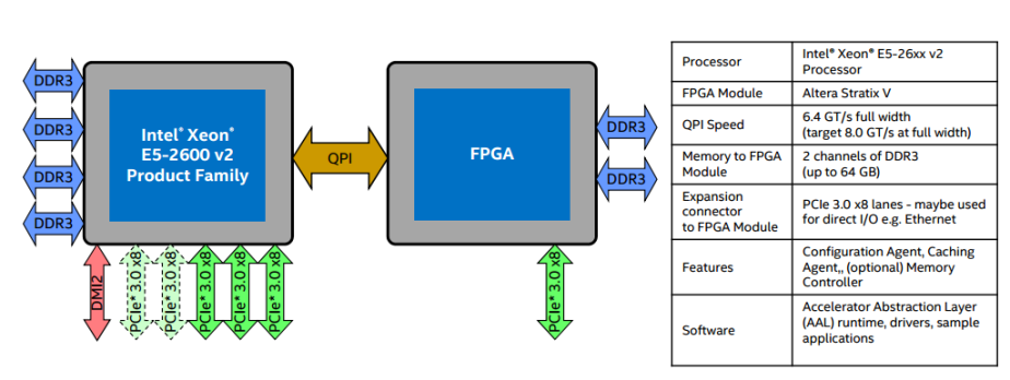 Intel U2019s Response To Arm Servers  Xeon D Processors With A