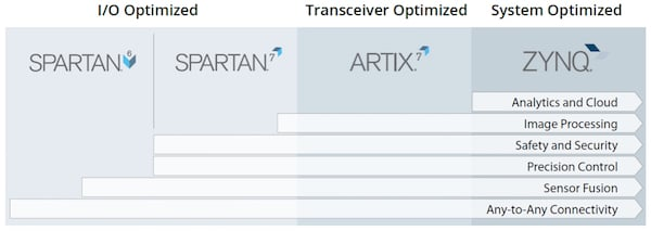 Xilinx Cost-Optimized Portfolio overview