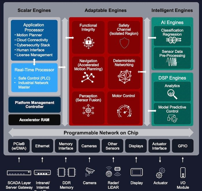 How an ACAP might be loaded for an industrial robotics application.