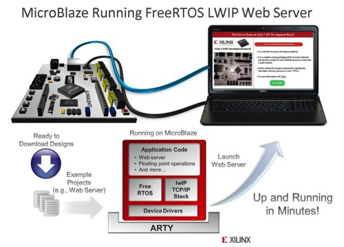MicroBlaze example running the real-time operating system 'FreeRTOS'