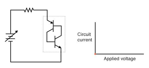 Zero applied voltage; zero current