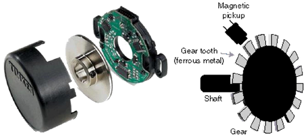 Magnetic Encoder in motor used in this tutorial