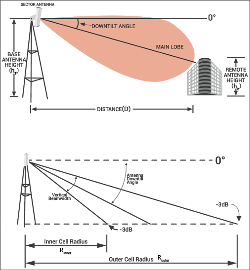 Antenna Downtilt And Coverage Calculator Electrical Engineering