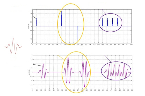 Better Insight into DSP: 10 Applications of Convolution in