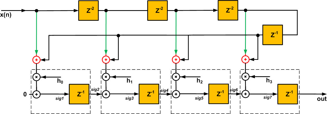 Considerations for FPGA Implementation of Linear-Phase FIR