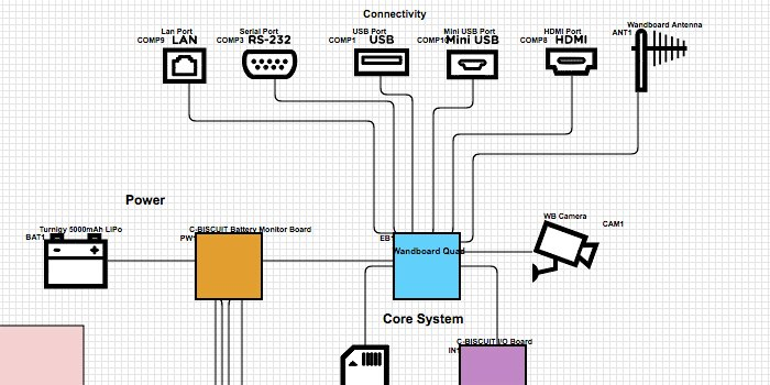 Circuit Training For Softball Players Electronic Circuit Diagram