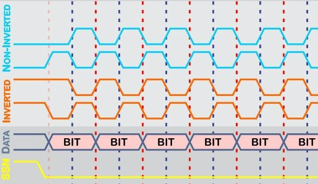 Back to Basics: SPI (Serial Peripheral Interface)
